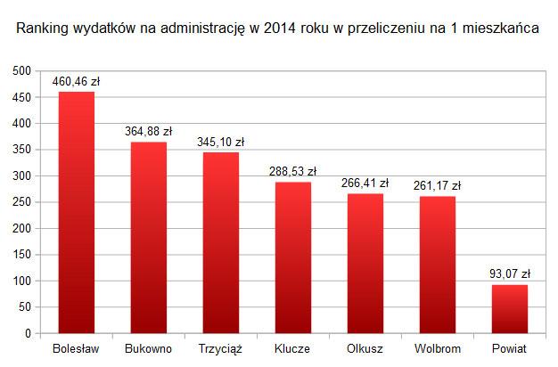 ranking wydatków na adm 2014