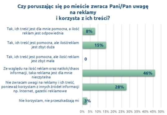 olkusz reklamy wykres 2