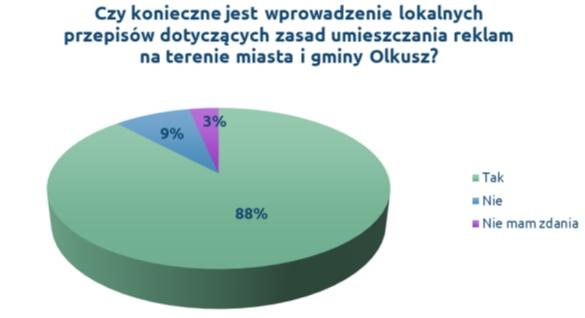 olkusz reklamy wykres 4