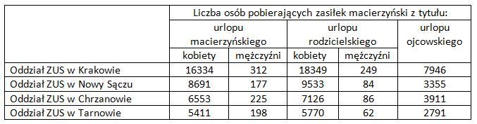 zus zasiłek macierzyński 2019